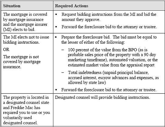 Freddie Mac Foreclosure Fraud Timeline Management Foreclosure Fraud