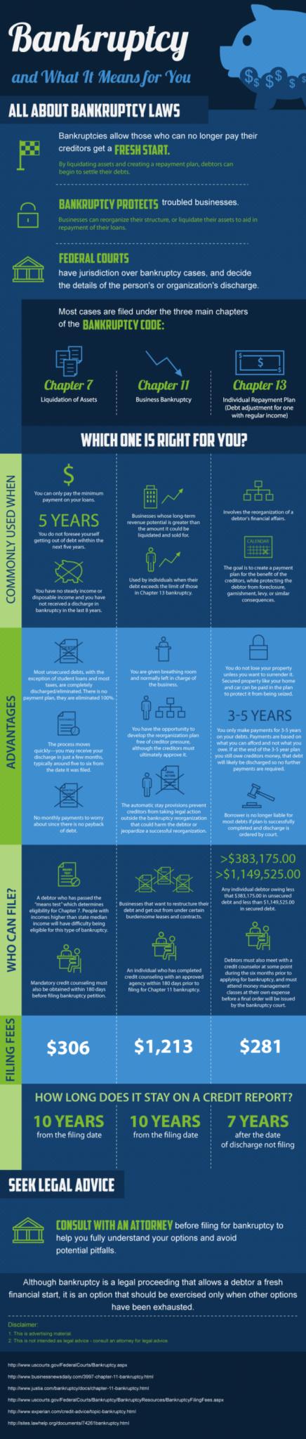 Brandon Baker Law Infographic