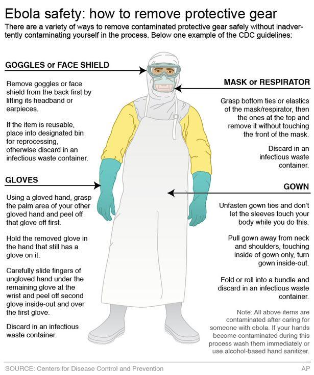 Ebola Gear