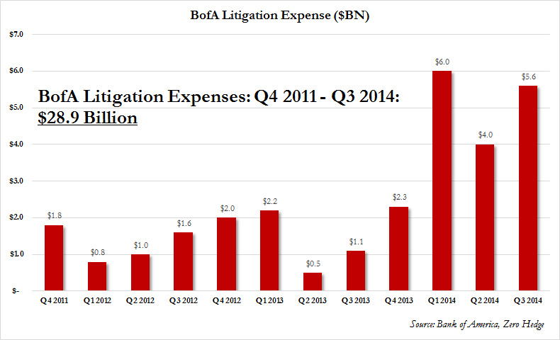 bofa litigation 2012-2014