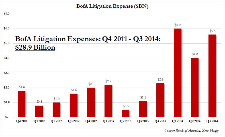 bofa litigation 2012-2014