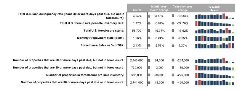 Foreclosure data