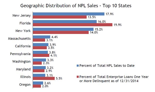 npl sales
