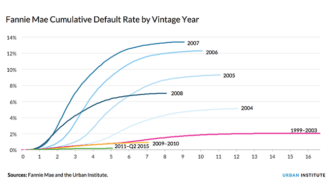 default rate