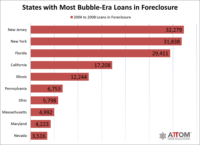 most foreclosures