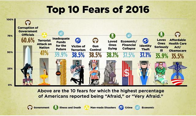 fears-2016